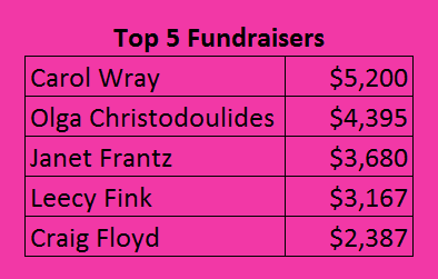 Top5Fundraisers